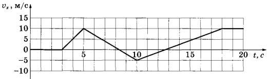 Вариант егэ физика на рисунке приведён график