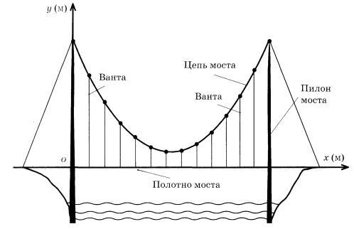 Самые красивые моста вантовые вертикальные пилоны связаны