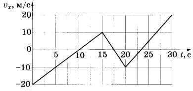 по графику зависимости скорости от времени определите ускорение тела рис 12