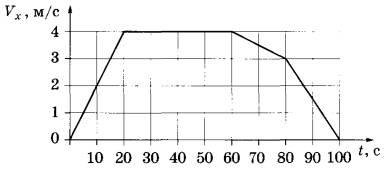 На рисунке приведён график зависимости модуля скорости прямолинейного
